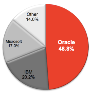 OracleMarketShare
